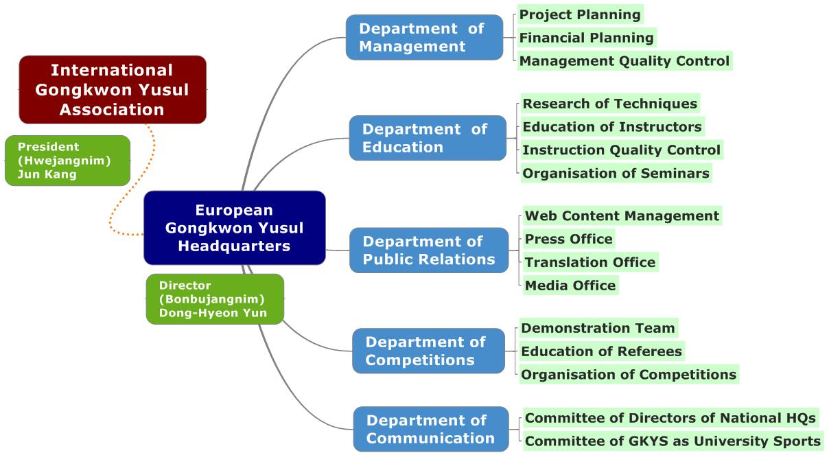 EGH Organisation Chart